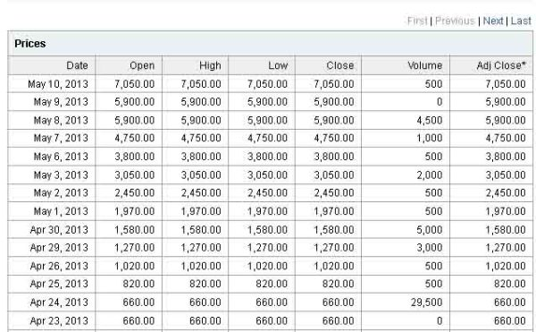 Historical Price GMTD. Dicuplik dari Yahoo Finance.